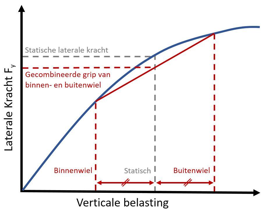 G-G Diagram