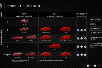 Portfolio Alfa Romeo 2018-2022
