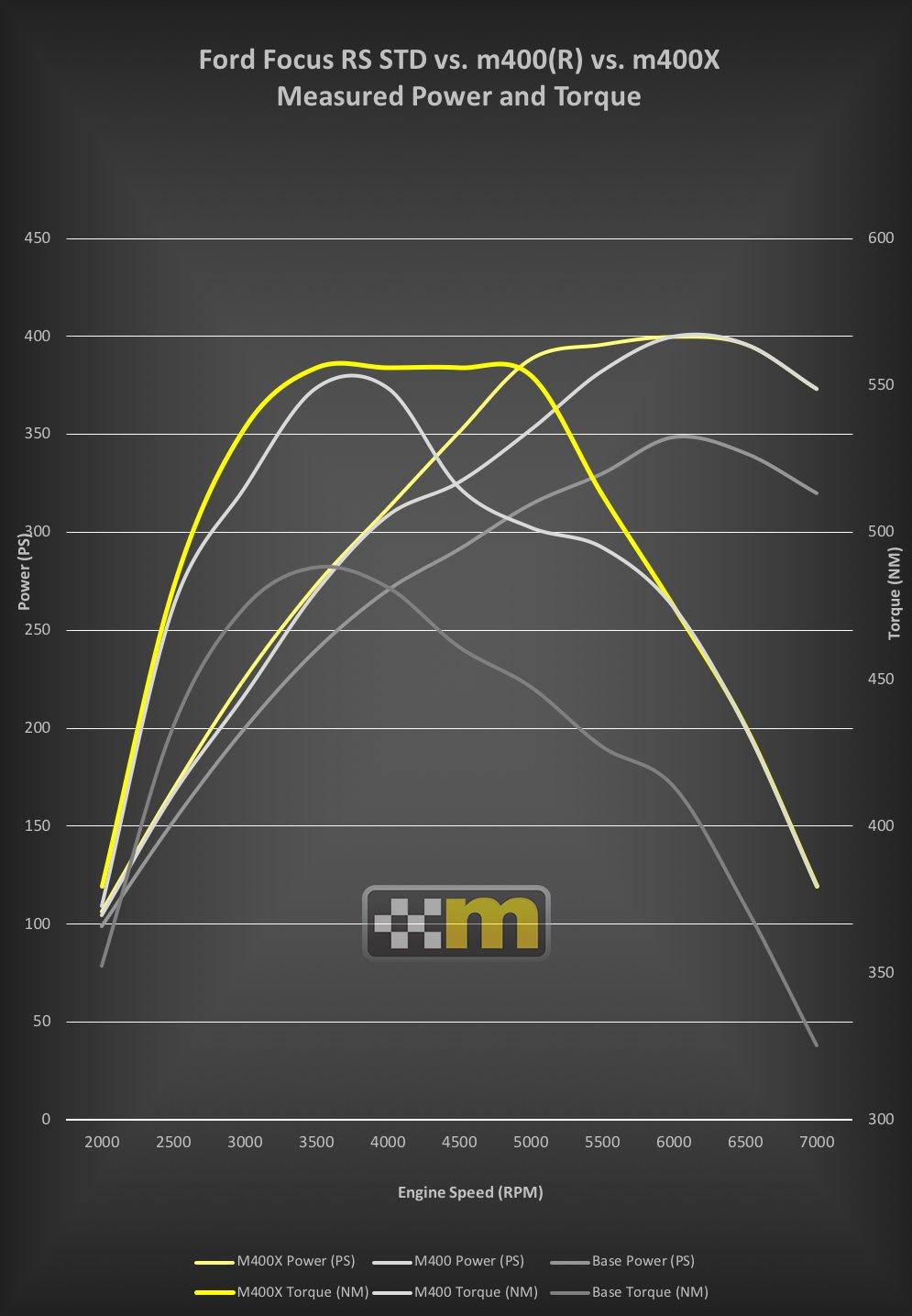 mountune m400X_curves