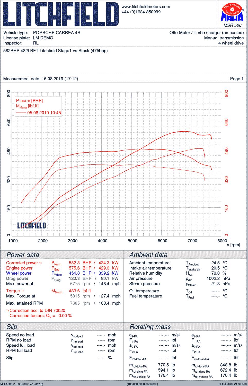 Porsche-992-580bhp-vs-stock-475-large