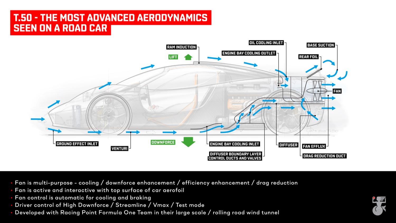 T.50 aerodynamics diagram