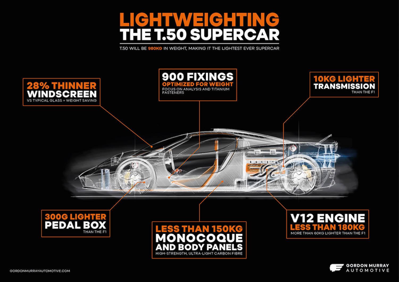 Gordon Murray Automotive - T.50 supercar - lightweighting